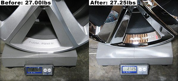 Weight difference of a silver painted and chrome plated 20